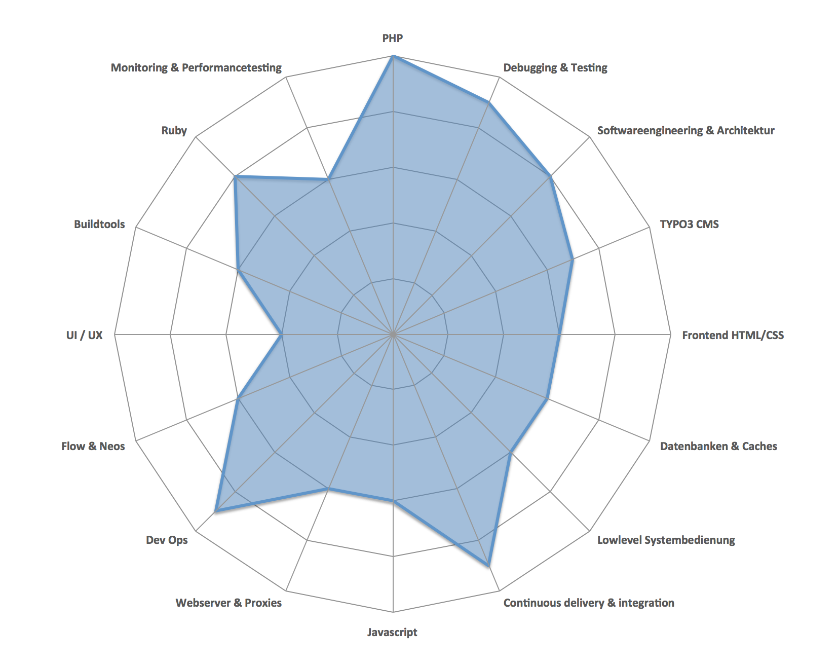 Skill radar and technology radar example of a skill radar pooptronica Image collections