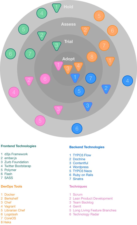 Technology radars   Aha! Big Ideas