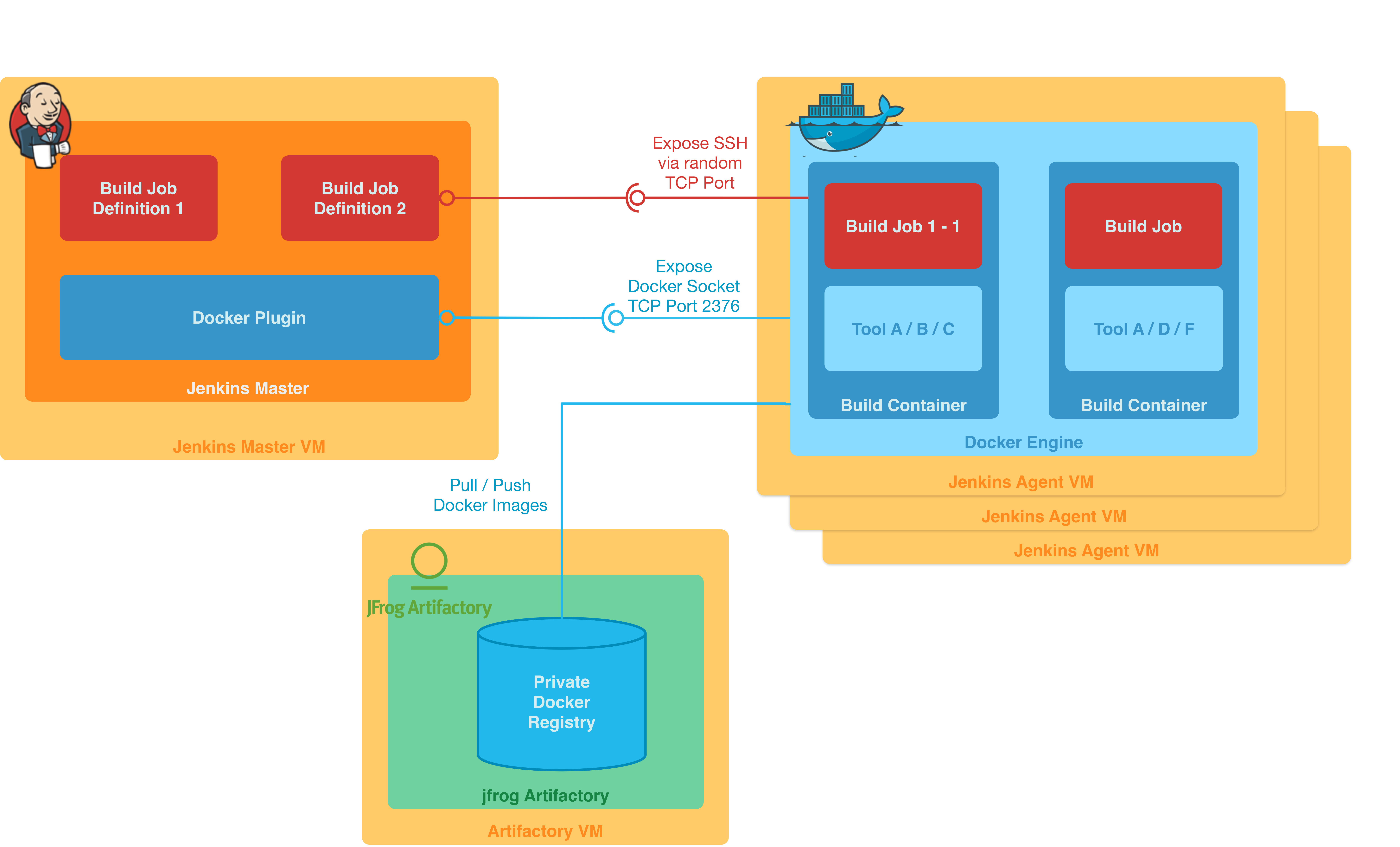 Jenkins & Docker - Containerized Build Agents